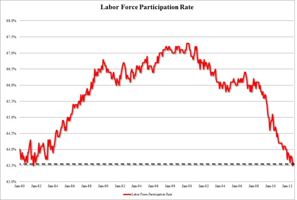 labor-force-participation