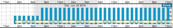 Forecast201601220000U